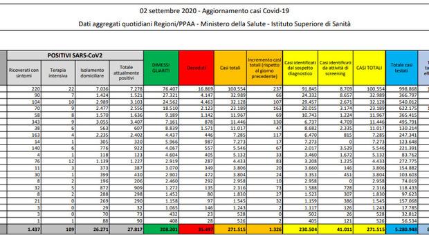 Covid Italia, bollettino di oggi: 1.326 nuovi casi (+348 in un giorno), sei i morti. Record di tamponi
