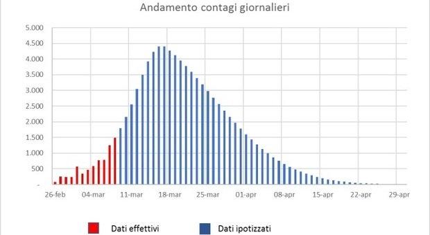 Coronavirus, in Italia 92.000 casi a fine aprile: ecco le ultime stime tecniche