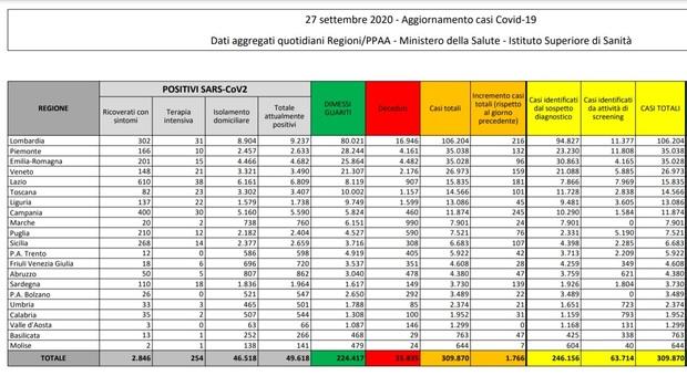 Covid Italia, bollettino oggi: nuovi contagi stabili (1.766) e 17 morti, ma 16.000 tamponi in meno