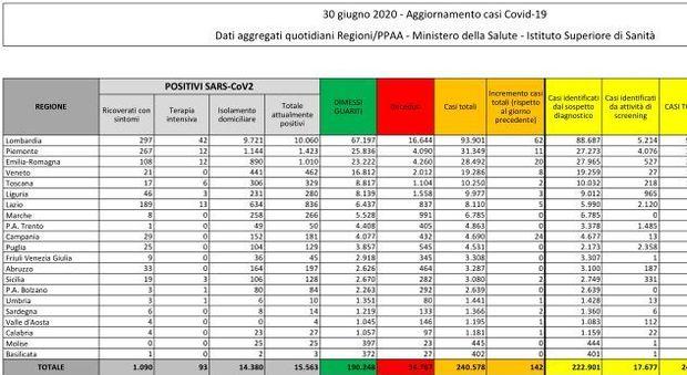 Coronavirus, bollettino: oggi 23 morti e 142 contagiati. In Lombardia il 43,6% dei nuovi casi, poi la Campania