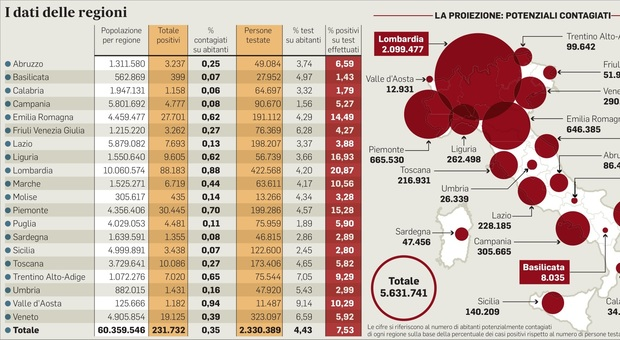 L'incidenza dei positivi sugli abitanti: male Lombardia (0,88%), ma peggio Val d'Aosta. Lazio allo 0,13%