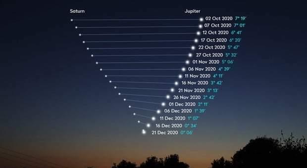 """Giove e Saturno, un """"bacio"""" così non capitava da secoli"""