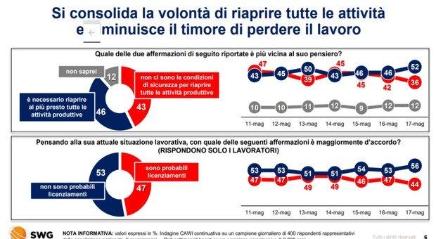 Sondaggi, il Decreto Rilancio piace al 52% degli italiani ma uno su tre lo boccia