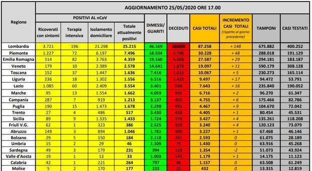 Coronavirus, in Italia 99 morti e 300 nuovi positivi. In 8 regioni meno di due contagi