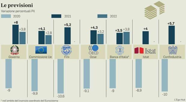 Previsioni per il 2021, per la ripresa dell'Italia non basta un rimbalzo