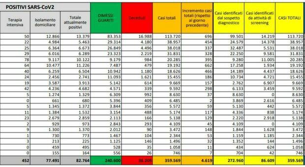 Covid Italia, bollettino oggi 12 ottobre: 4.619 nuovi casi, 39 morti. Lombardia, Campania e Toscana in testa