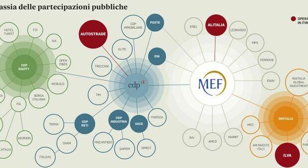 Stato imprenditore, torna la mano pubblica con i sostegni per Ita-Alitalia e l'acquisto di Aspi