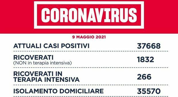 Covid Lazio, il bollettino di oggi domenica 9 maggio: 788 casi (300 a Roma) e 10 morti