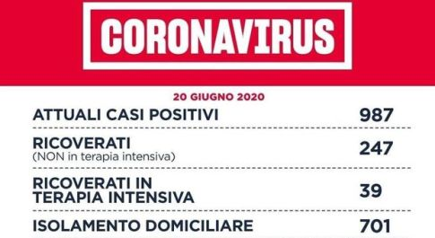 Coronavirus, 14 nuovi contagi nel Lazio di cui 4 dal focolaio del San Raffaele e 4 importati da estero e Nord Italia
