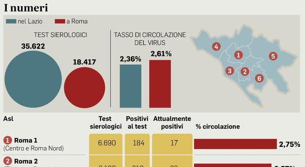Roma, mappa contagio quartieri: più casi in centro, Balduina e Cassia. «Positivi al test il 2,6%»