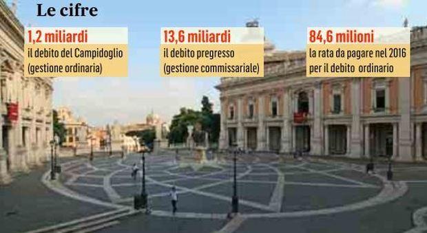 Campidoglio, nuovo record del debito: sfiorata quota 15 miliardi