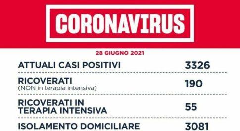 Covid Lazio, bollettino oggi 28 giugno: 52 nuovi casi (34 a Roma) e 5 morti