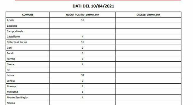 Covid, il bollettino della Asl: 143 casi e due morti. Prosegue la campagna di vaccinazione