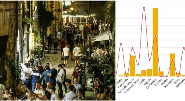 Variante Delta in Italia, dopo tre mesi la curva dei contagi torna a salire. «Rt sopra 1 in 11 Regioni»