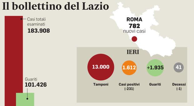 Zona arancione nel Lazio, cosa cambia: bar e ristoranti chiusi, no asporto dopo le 18