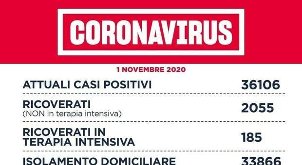 Covid Lazio Bollettino Di Oggi 1 Novembre 2 351 Casi E 19 Morti Roma Sotto I Mille Contagi 967