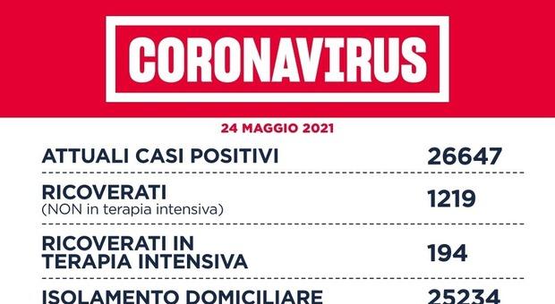 Covid Lazio, bollettino oggi 24 maggio: 292 (-121) i contagi. Il dato più basso da ottobre. A Roma 177 positivi