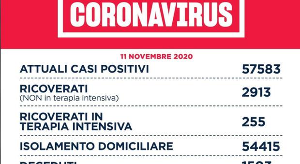 Covid Lazio, bollettino oggi 11 novembre 2020: 2.479 nuovi casi (-129), 38 morti (+2), il rapporto positivi/tamponi da 8.8% a 9,3%