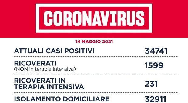 Covid Lazio, bollettino oggi 14 maggio: 706 contagi (387 a Roma) e 10 morti