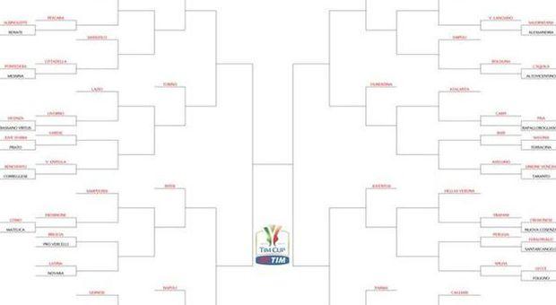 Coppa Italia, sorteggiato il tabellone Roma-Lazio e Roma