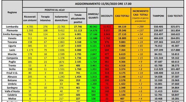 Coronavirus Italia, bollettino 15 maggio: altri 242 morti e 789 contagi. Guariti oltre quota 120 mila (+4.917)
