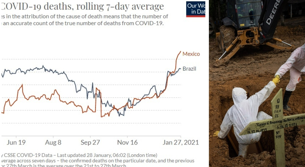 Pandemia, Brasile peggior Paese al mondo per la gestione. Bolsonaro: «Lockdown ci porterà alla miseria». Italia al 54° posto