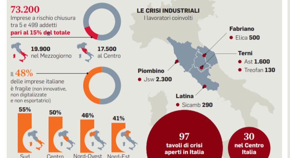 Covid, la sofferenza economica del Centro Italia: 17mila aziende a rischio