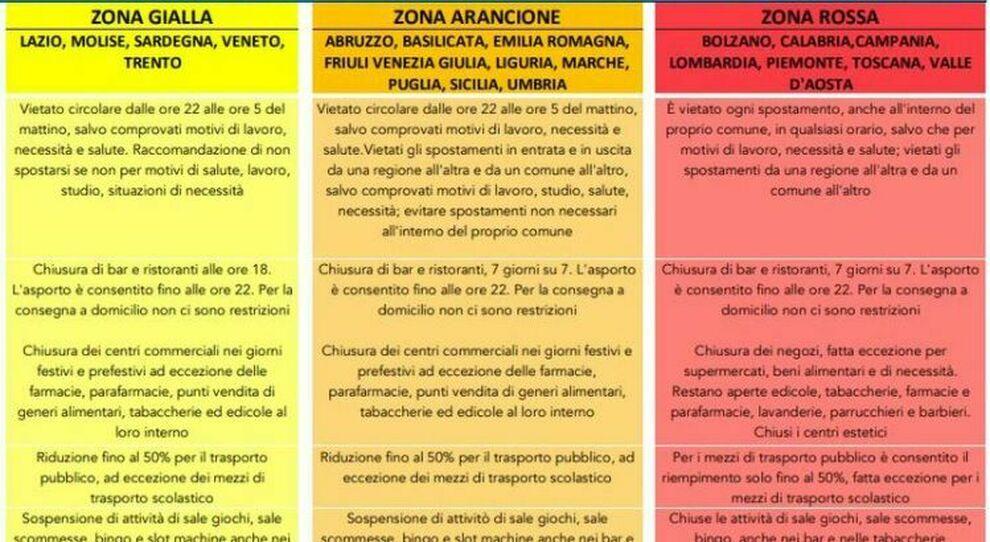 Toscana e Campania rosse; Marche, Emilia Romagna e Friuli arancioni: nuove regole e restrizioni