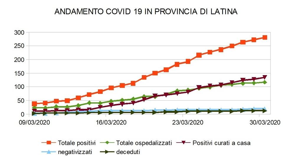Coronavirus, a Latina il 41% dei contagiati è ricoverato e il 5,95% è guarito