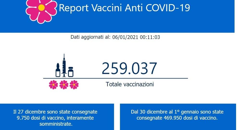 Numero italiani vaccinati tempo reale