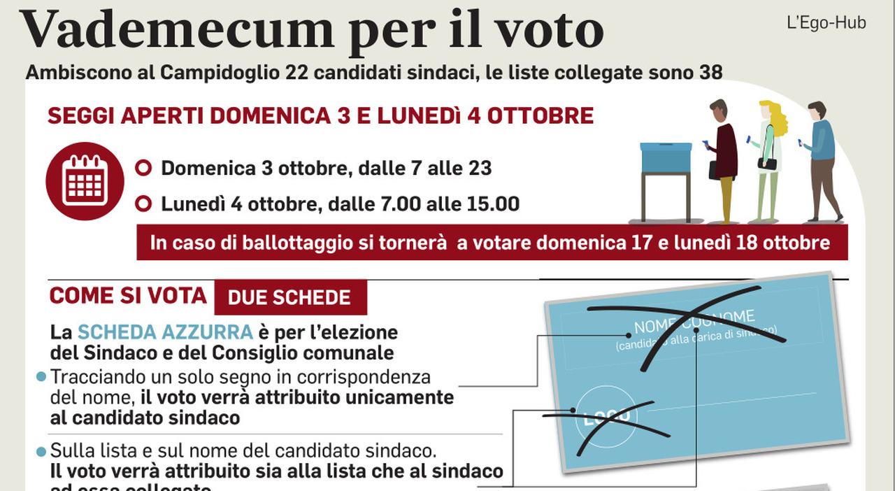 Roma al voto, caos schede elettorali: vigili e maestre scrutatori. Silenzio violato: è polemica vademecum