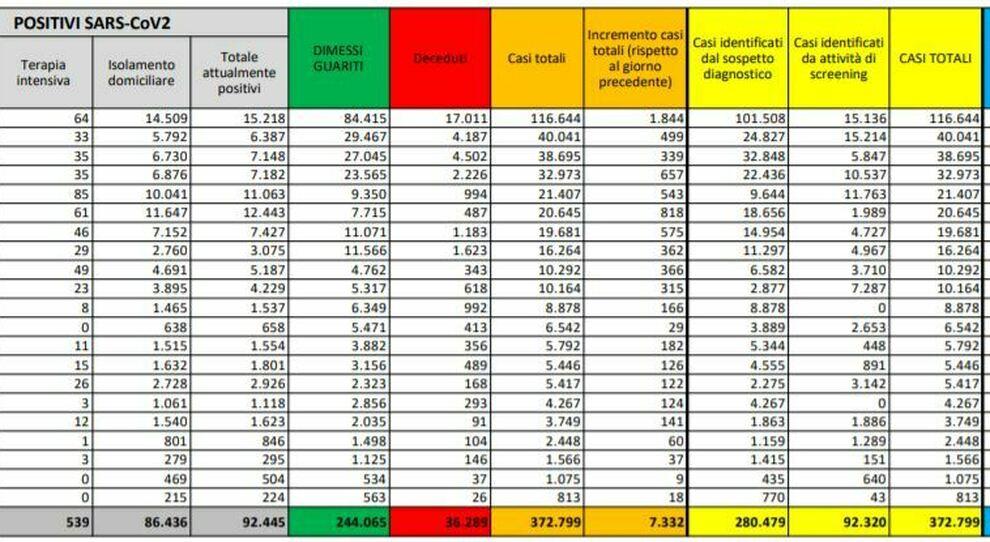 Covid Italia Bollettino Oggi 14 Ottobre 7 332 Nuovi Casi 43 Morti E 400 Ricoveri In 24 H Boom Lombardia