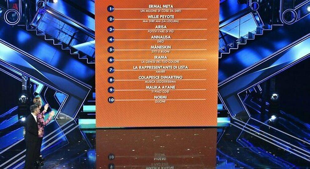 Sanremo 2021, come viene scelto il vincitore: televoto e giuria (popolare, demoscopica, coristi e orchestra, sala stampa)