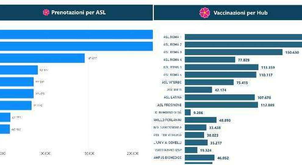 Lazio, quante persone che si sono prenotate hanno ricevuto il vaccino e quante due dosi nelle varie Asl: tutti i dati per fascia d'età