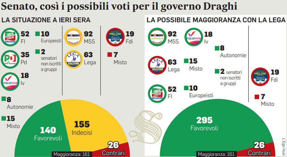 Draghi, il piano: unire dal Pd alla Lega. Conte rifiuta ruoli nel nuovo governo