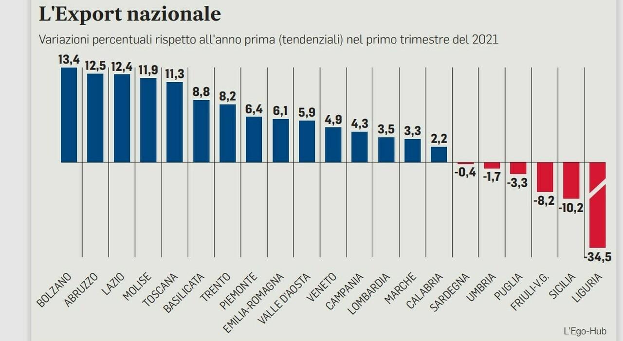 Le imprese del Centro guidano il made in Italy