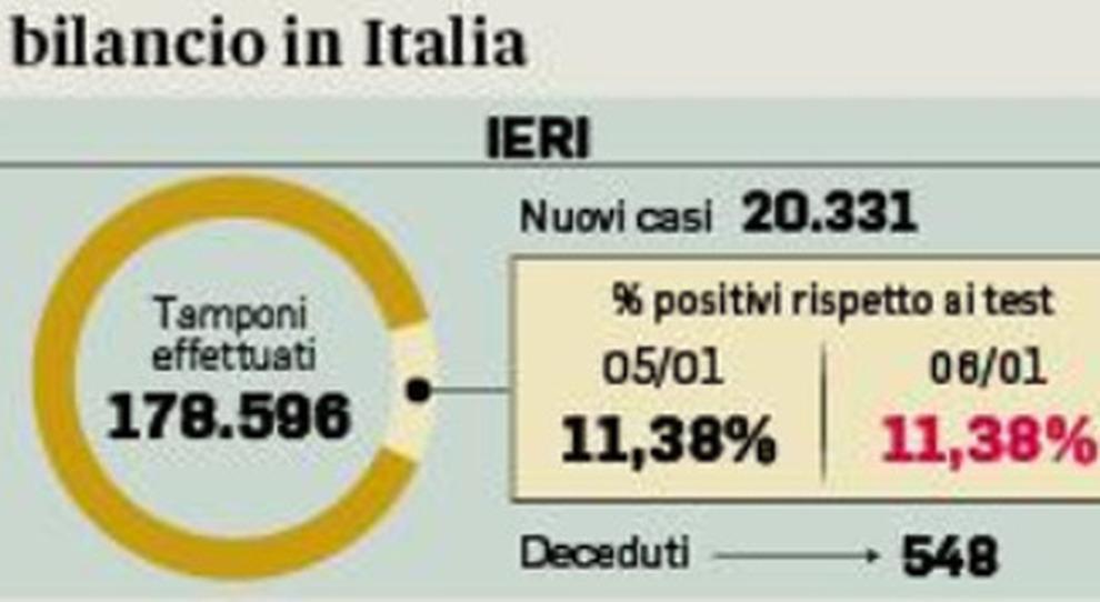 Covid, curva contagi come a dicembre: preoccupa il Lazio, male Veneto e Lombardia