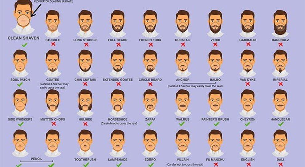 Il disegno dei Centers for disease control and prevention su quali barbe sonoben coperte dalla mascherina