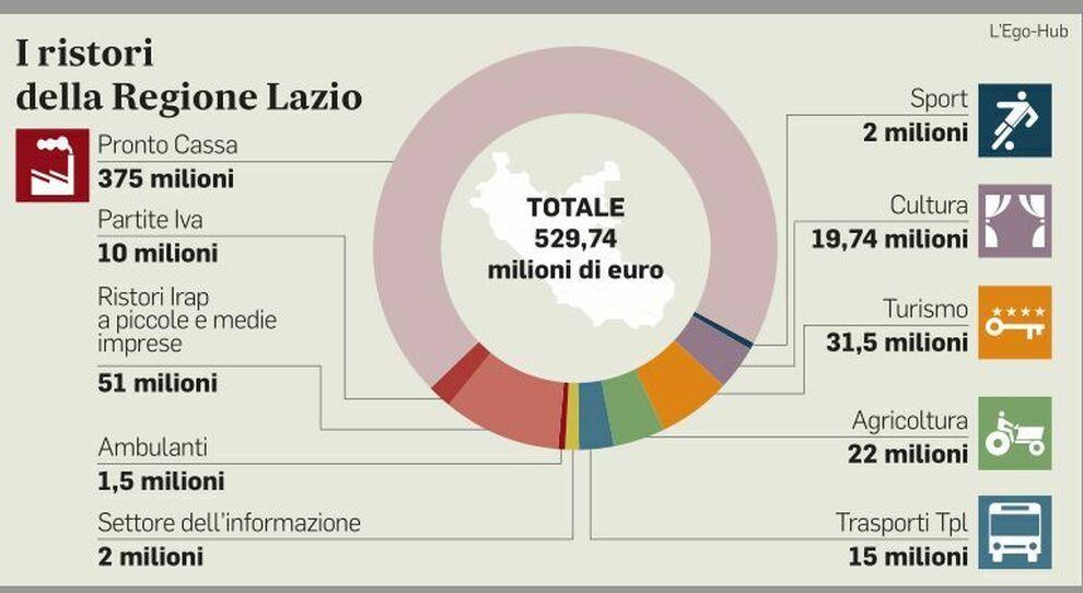 I ristori partono nel Lazio: 10 milioni alle partite Iva, la Regione anticipa il governo