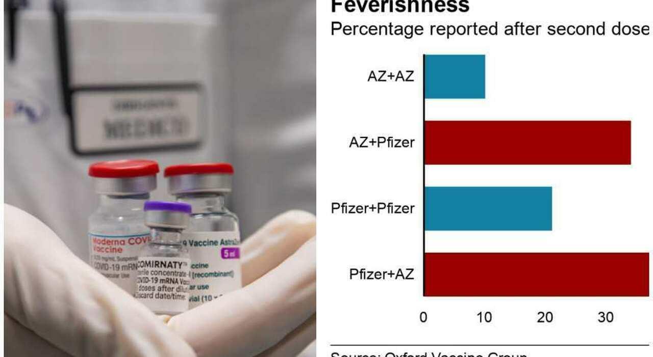Mix vaccini, effetti collaterali: confronto con richiamo Astrazeneca o Pfizer/Moderna