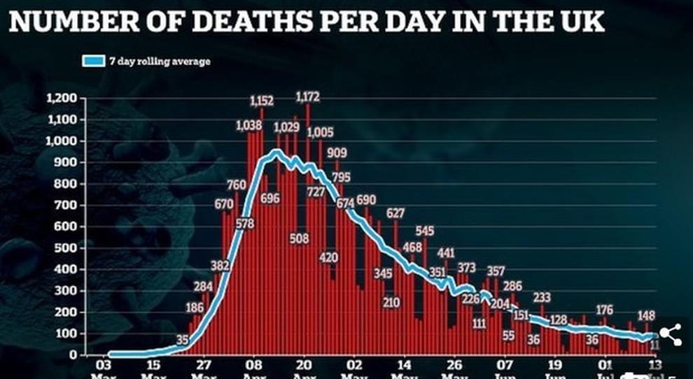Virus, scienziati britannici: «Con la seconda ondata 120.000 morti negli ospedali, subito un piano speciale»