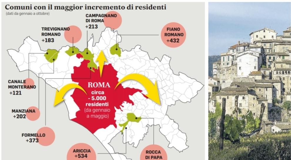 Effetto Covid, i romani in fuga dalla città: «Più sicuri nei paesi». Boom di nuovi residenti nei borghi