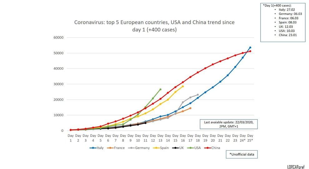 Coronavirus, negli altri Paesi crescita più veloce che in Italia: impennata in Spagna e Usa
