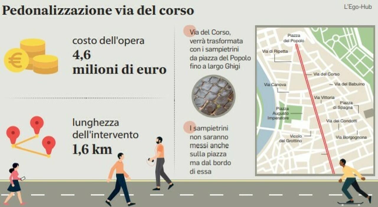 Via del Corso pedonale, polemica sui sanpietrini: «Le strade limitrofe restano dissestate»
