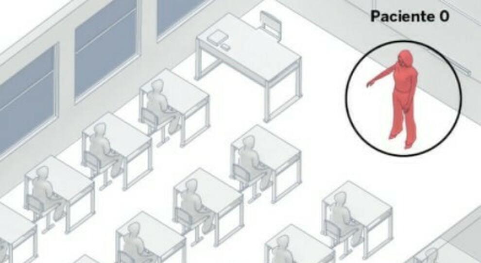 Covid, «focolai al bar, in classe e in casa»: ecco i tre scenari in cui il virus si diffonde nell'aria