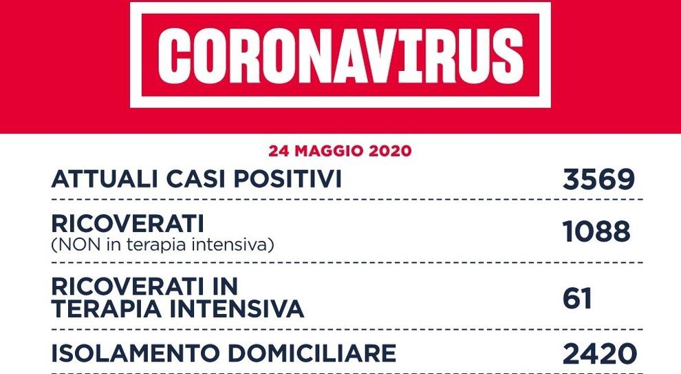 Coronavirus, a Roma 9 nuovi casi, 17 nella provincia. Nel Lazio sono 20, 8 morti. Nessun contagio a Frosinone e Viterbo