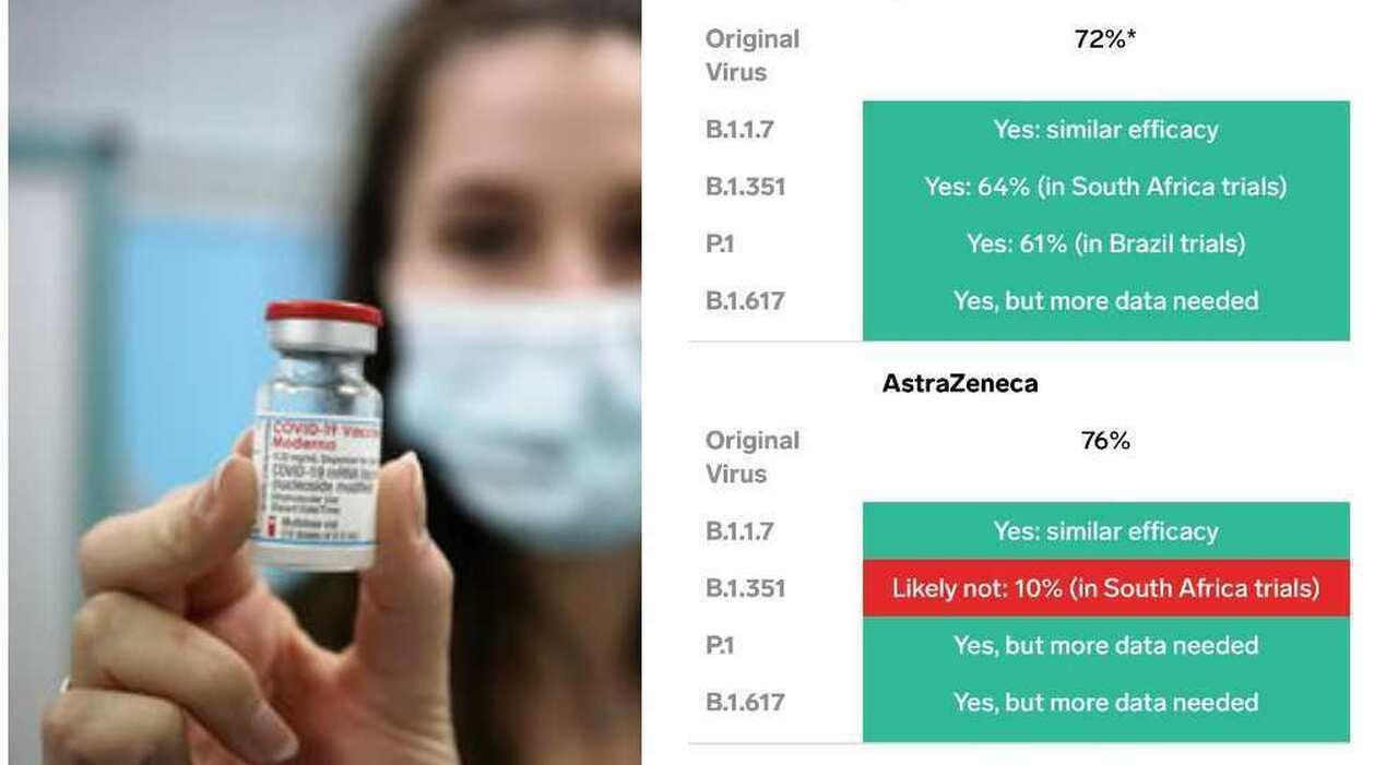 Astrazeneca, Pfizer, Moderna e Sinovac quanto sono efficaci contro le varianti? Il confronto