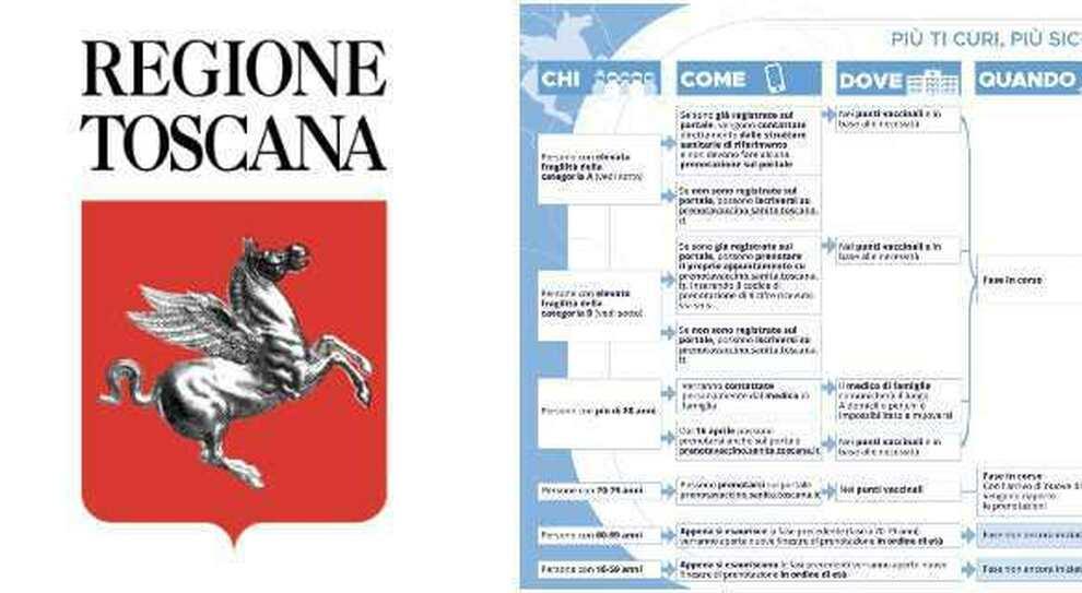 Prenotazioni vaccini Toscana, si cambia da venerdì: il nuovo sistema (e chi può prenotarsi)