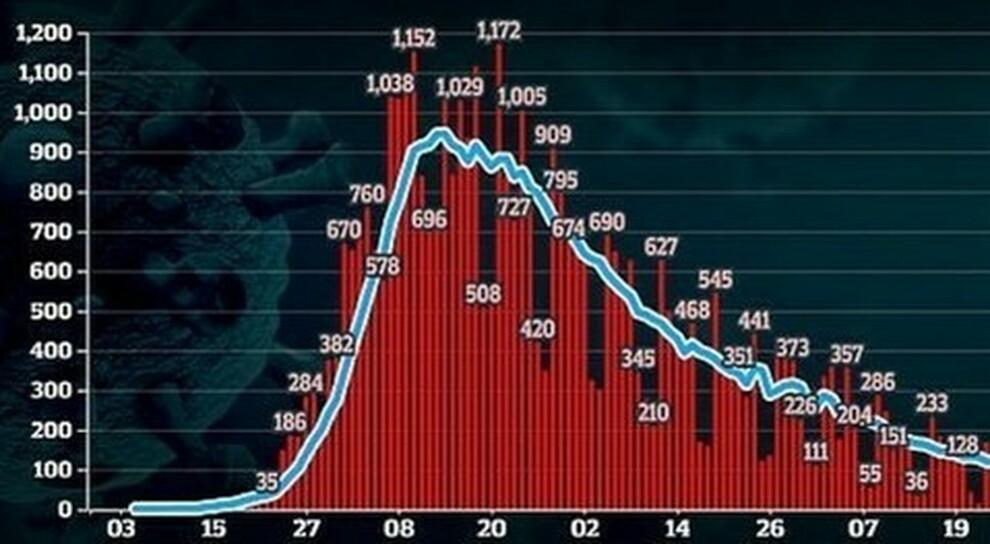 Covid, algoritmo prevede aumento di contagi in 8 regioni: bene il Lazio, male Campania e Lombardia