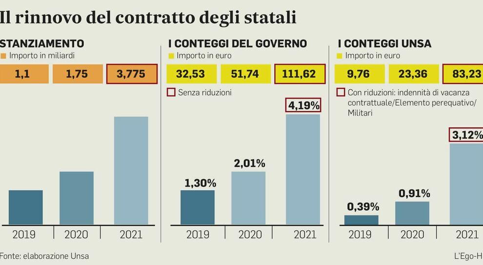 Statali, aumento di 122 euro al mese. Ma i sindacati contestano i conteggi
